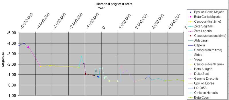 past and future brightest stars